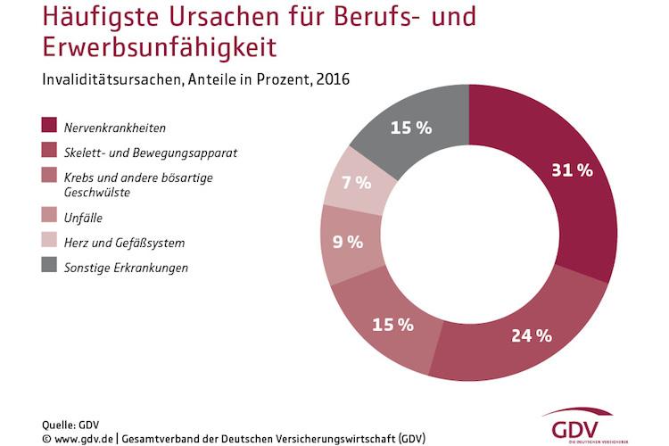 AXA Versicherung Neu-Isenburg Frank Reinhart ursache berufsunfaehigkeit
